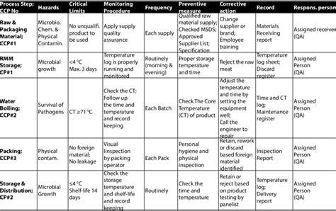 Haccp-Plan-Table