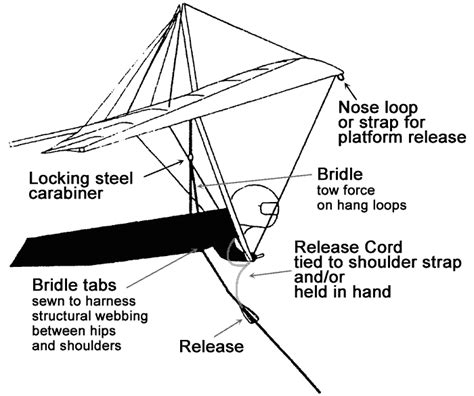 ☎ Hang Glider Plans Pdf | Woodworking Projects At Home