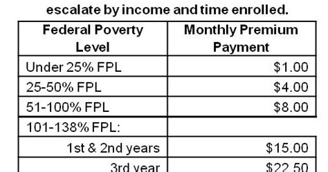 Healthy Indiana Plan Income Table