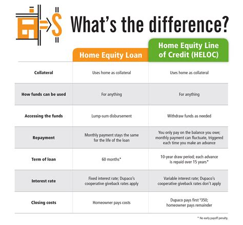 Home Equity Loans Vs Line Of Credit