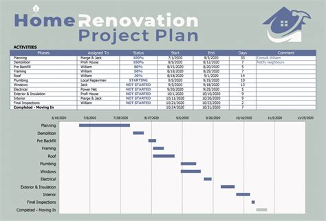 Home Project Planning
