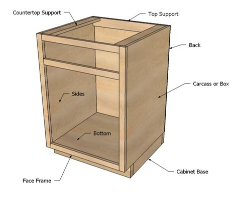 Homemade Kitchen Base Cabinet Plans