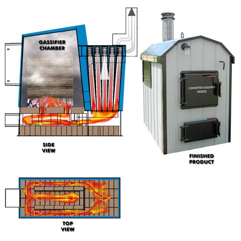 Homemade Outdoor Wood Boiler Plans