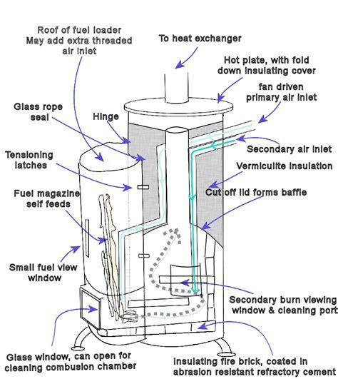 Homemade-Wood-Boiler-Plans