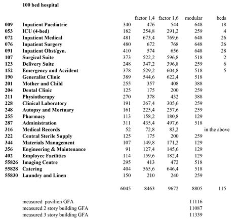 Hospital-Bed-Requirements-Planning