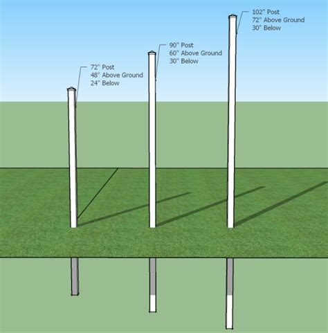 How Deep Do Fence Posts Need To Be