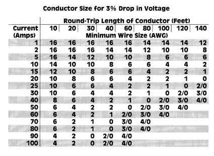 How Many Amps Can 4 Gauge Wire Handle