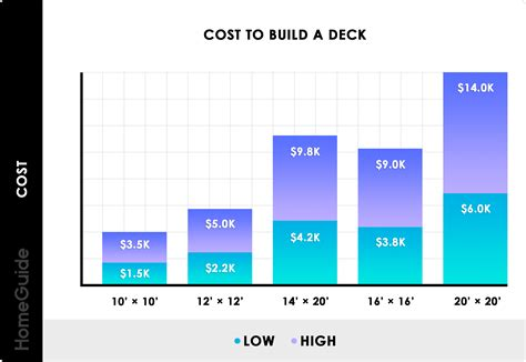 How Much A Square Meter To Build A Deck