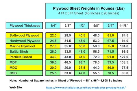 How Much Does A Sheet Of Half Inch Plywood Weigh