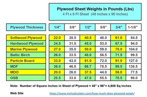 How Much Is A Piece Of Plywood