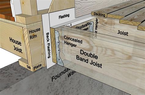 How To Attach A Deck Ledger To A House
