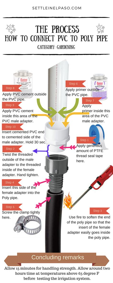 How To Attach Pvc Pipe