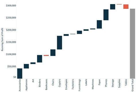 How To Build A Waterfall Graph In Tableau