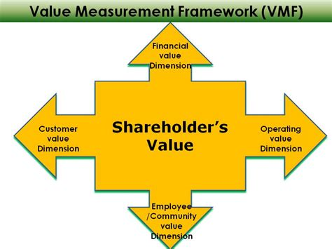 How To Build Stockholders Value