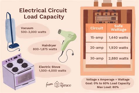 How To Calculate Electrical Load On A Circuit