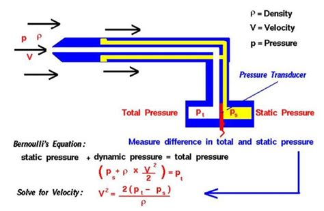 How To Calculate Static Pressure In A Pipe