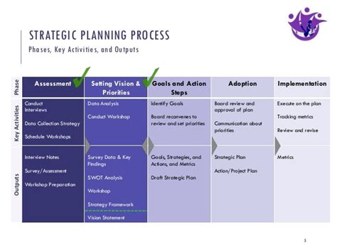 How To Conduct Strategic Planning Workshop