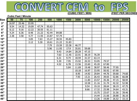 How To Convert Fpm To Cfm Calculator