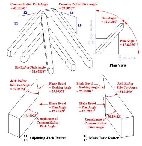 How To Cut Compound Angles For Rafters