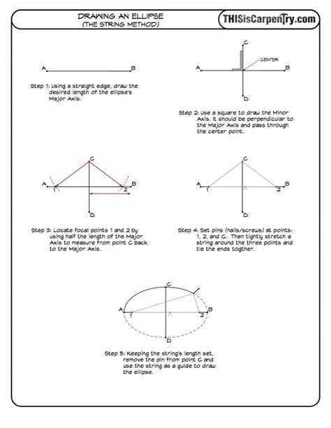 How To Draw An Ellipse Using String