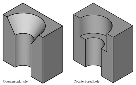How To Drill A Countersink Hole