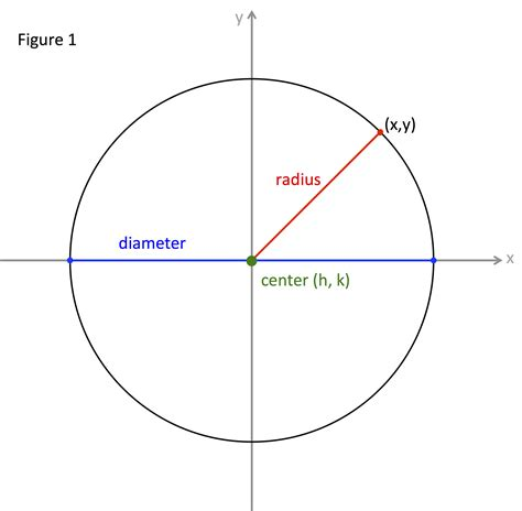 How To Find The Center And Radius Of A Circle From A Graph