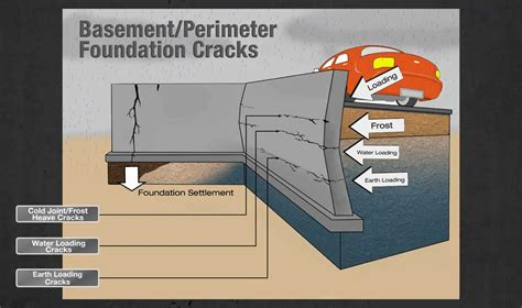 How To Fix A Cracked Foundation
