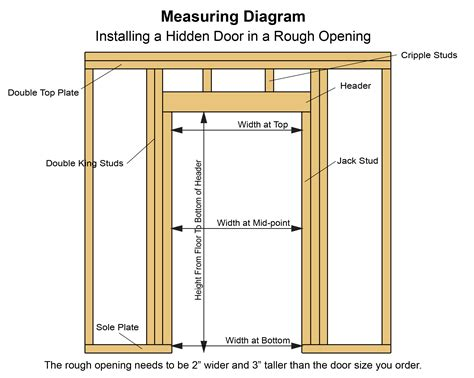 How To Frame A Door Rough Opening