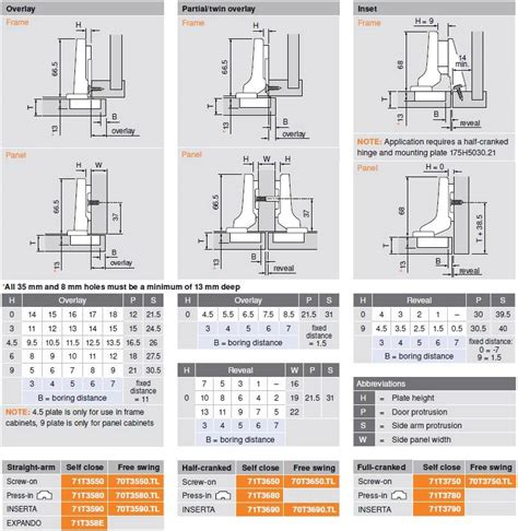 How To Install Blum Full Overlay Hinges