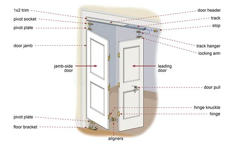 How To Install Hardware On Bifold Doors