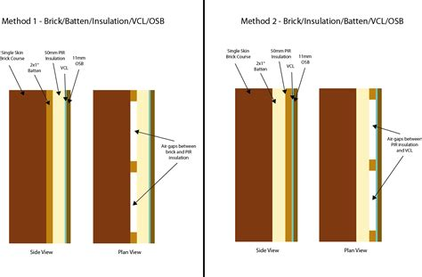 How To Insulate A Single Skin Garage Wall