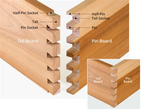 How To Make A Dovetail Joint Template