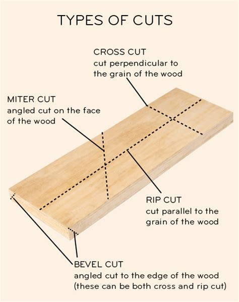 How To Make A Mitre Bevel Cut