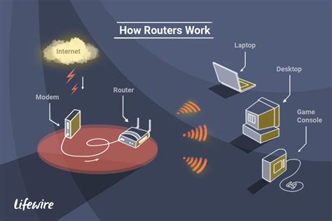How To Make A Router Work On A Laptop