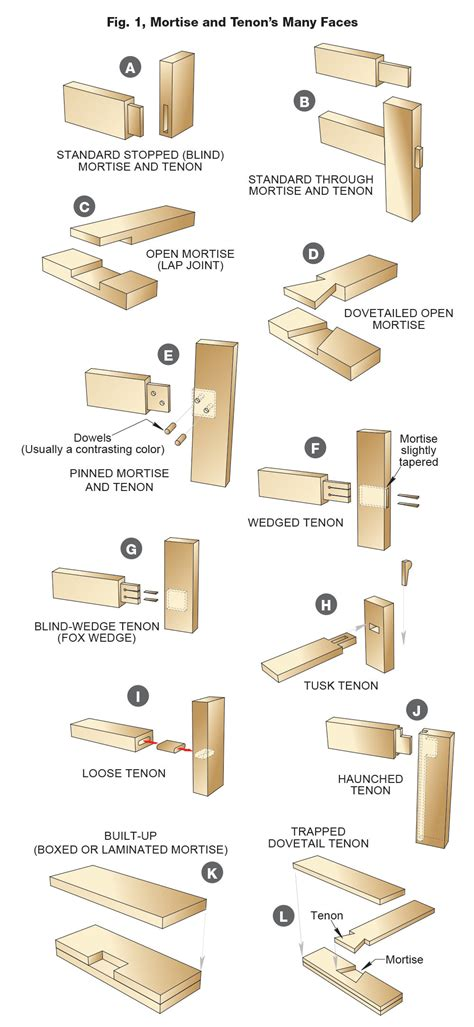 How To Make Mortise And Tenon Joints With Table Saw