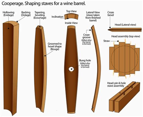 How To Make Wood Barrel Staves Dimensions