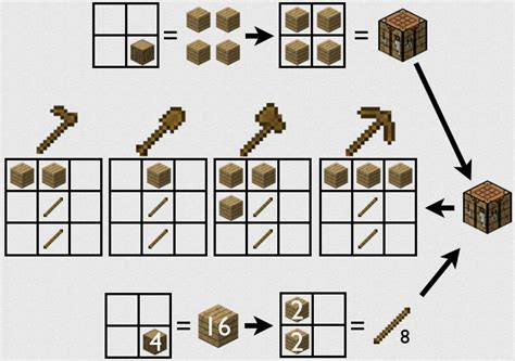 How To Make Wooden Tools In Minecraft Pc