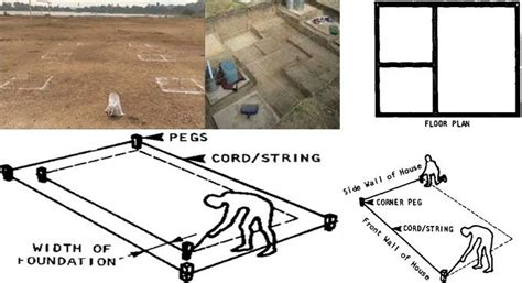 How To Mark Out Footing For House