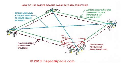 How To Mark Out Footings