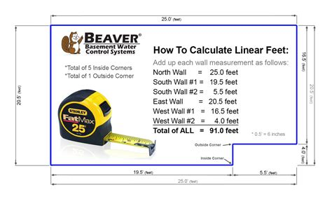 How To Measure A Linear Ft