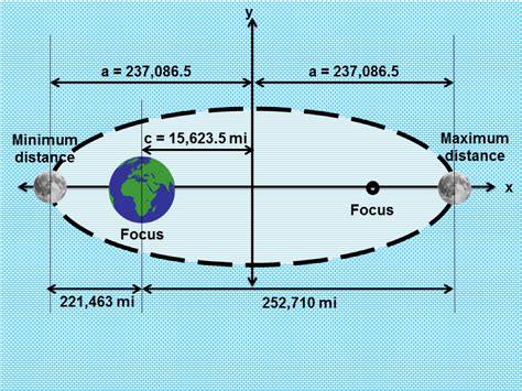 How To Measure An Ellipse Is A Curve