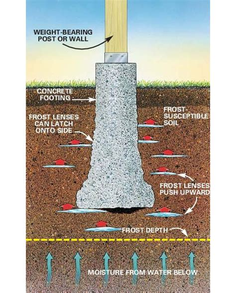 How To Measure For Deck Footings How Deep
