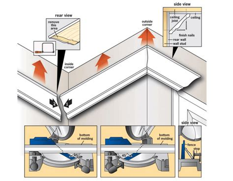 How To Miter Cut Crown Molding Diagram