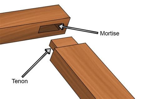 How To Mortise And Tenon Joinery Definition