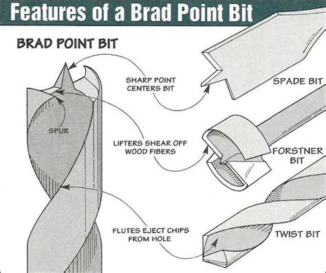 How To Sharpen A Brad Point Drill Bit
