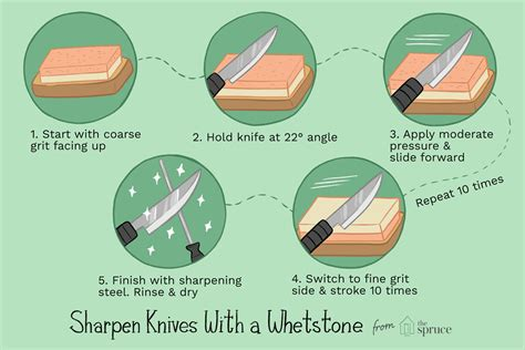 How To Sharpen Knife With Wet Stone