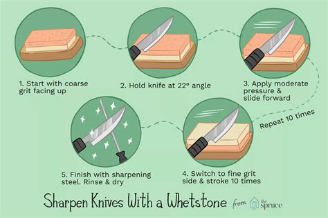 How To Sharpen Knives With A Whetstone