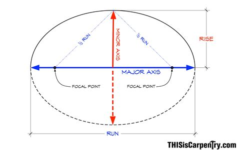 How To Sketch An Ellipse Focal Point