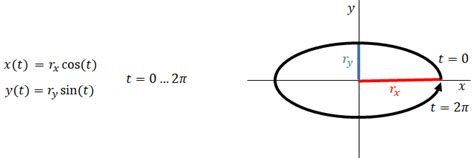 How To Sketch An Ellipse Matrix