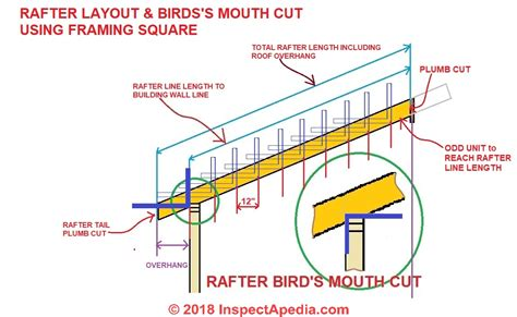 How To Use A Carpenters Square To Cut A Birds Mouth